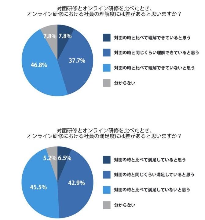 コロナ禍における企業研修に関する調査_1
