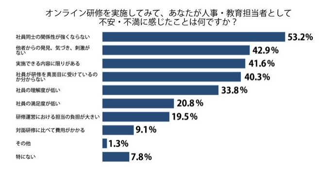 コロナ禍における企業研修に関する調査_2