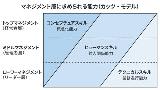 マネジメント層に求められる能力(カッツ・モデル)