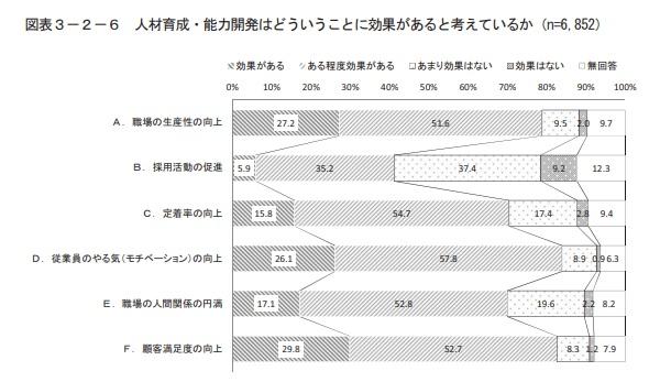 人材育成・能力開発の効果についての調査結果