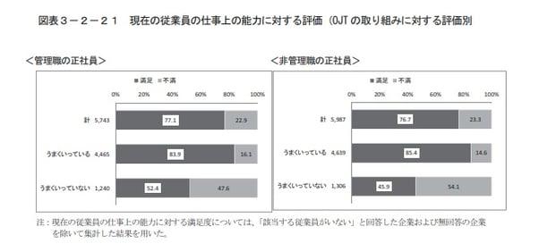 従業員の仕事上の能力に対する評価についての調査結果