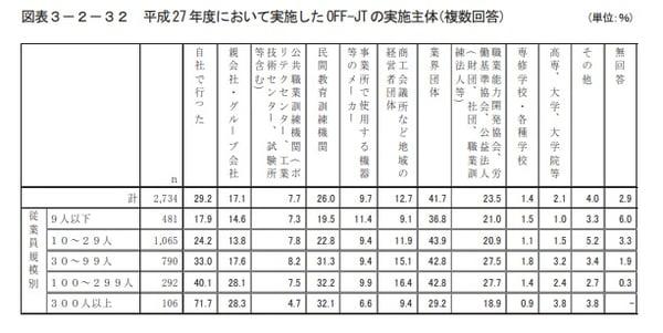 OFF-JTの実施主体についての調査結果