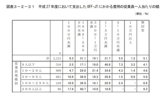 off-jt研修の費用についての調査結果