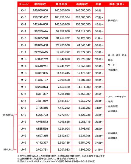 ユニクロの給与テーブル(2015)