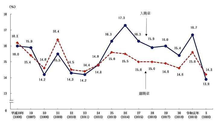 平成18年から令和2年までの入職率および離職率のグラフ