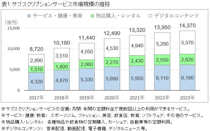 サブスクリプションサービスの市場規模