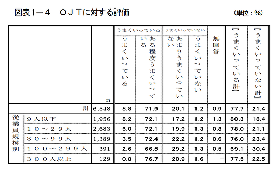 OJTに対する評価